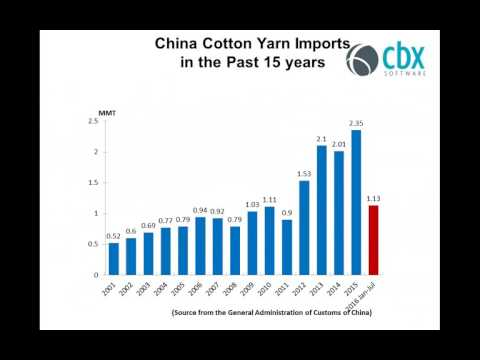Macro & Micro Trends of Global Cotton Textile Sourcing