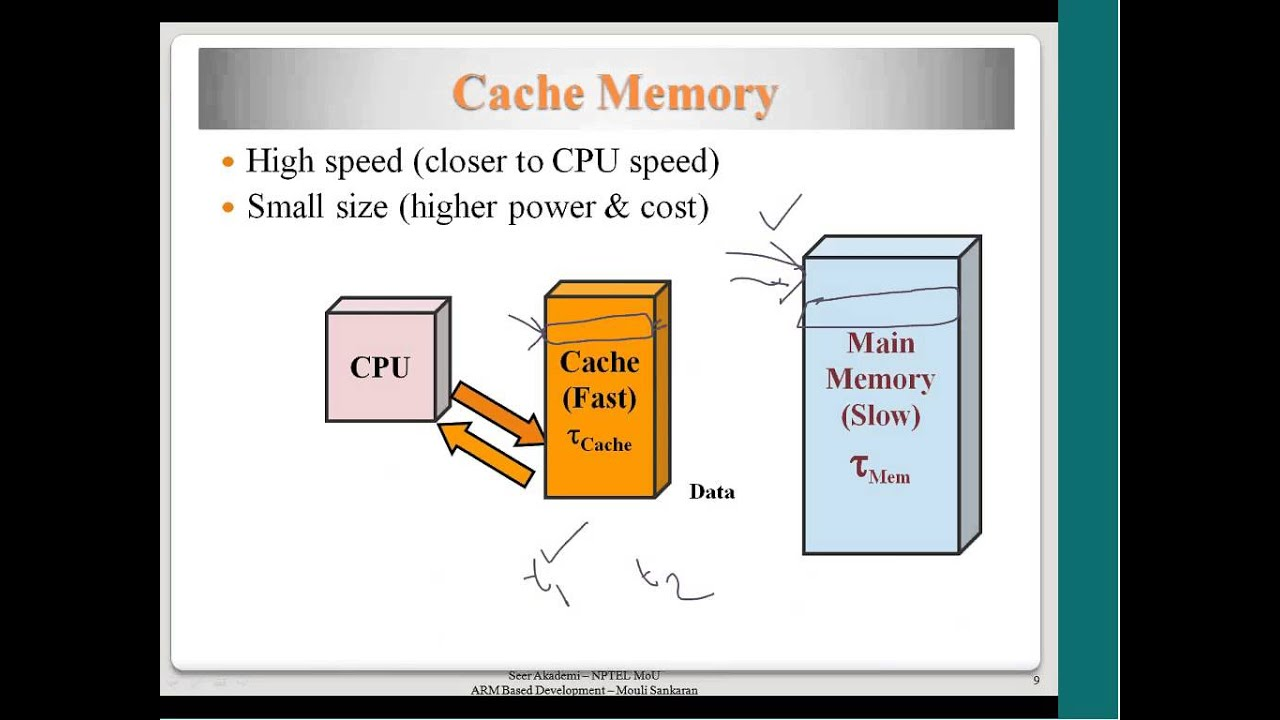 Cache Memory, Mapping Functions