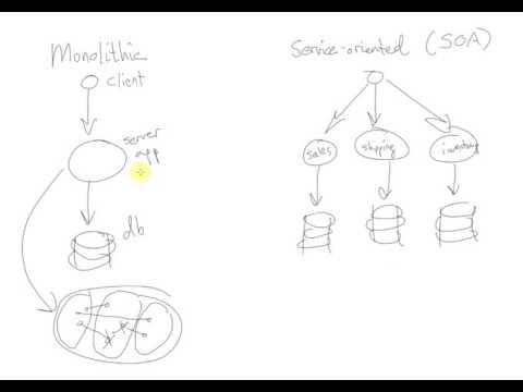 Monolith vs Service-oriented Architecture and HTTP/REST vs Alternatives