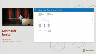 Mapping your workload to the right Azure Virtual Machine type  - BRK2310