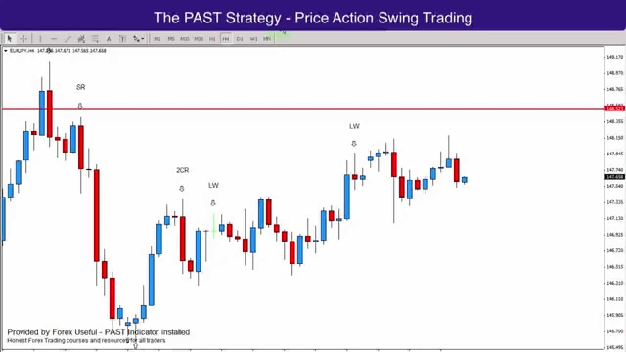 Forex Analysis - Price Action Swing Trading 02.12.14 - YouTube