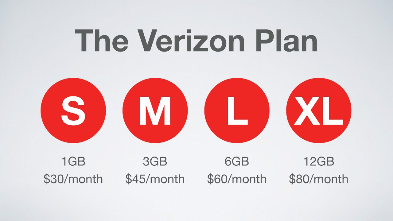 Verizon Home Phone Plans Prices Verizon's New Cell Phone Plans  Explained  Youtube