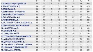 Spor Toto Süper Lig 34.Hafta Puan Durumu - Toplu Sonuçlar - Fikstür 2019-20