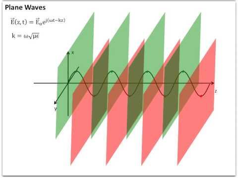3.4 Plane Waves