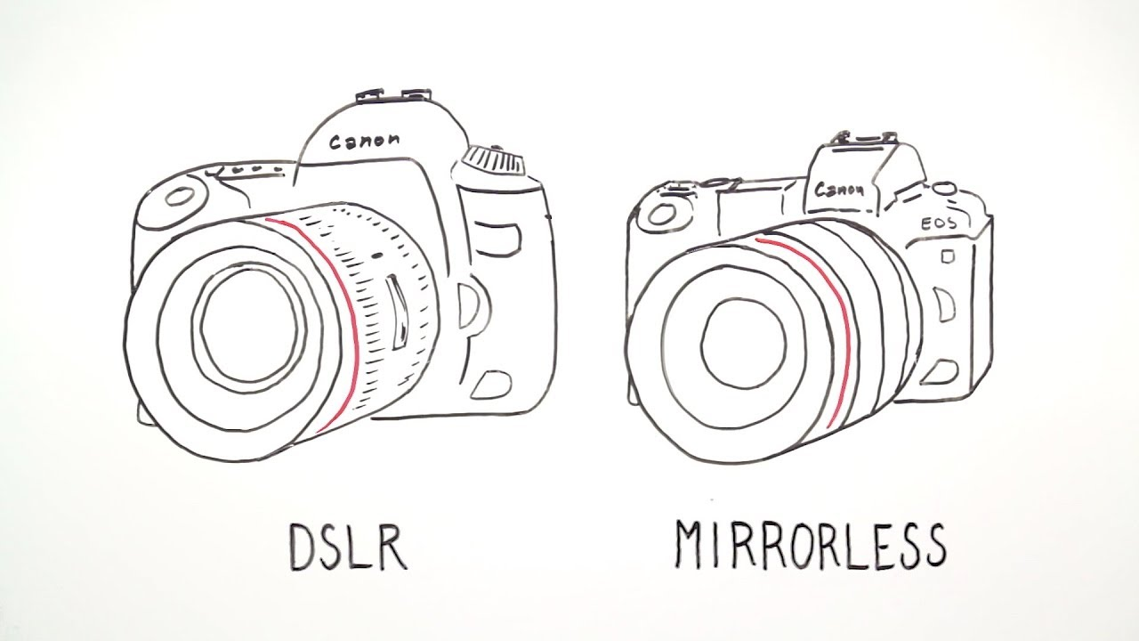 Full-frame DSLR and Mirrorless Cameras and Lenses (Canon Whiteboard  Animation)