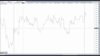 Learn Basic Price Action - Forex - Ranging Markets #2