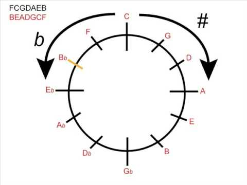 Music Theory – Using the Circle of Fifths for Major Keys