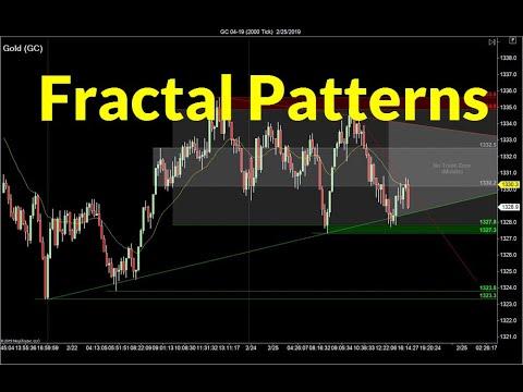 Fractal Trading Strategy | Crude Oil, Emini, Nasdaq, Gold & Euro