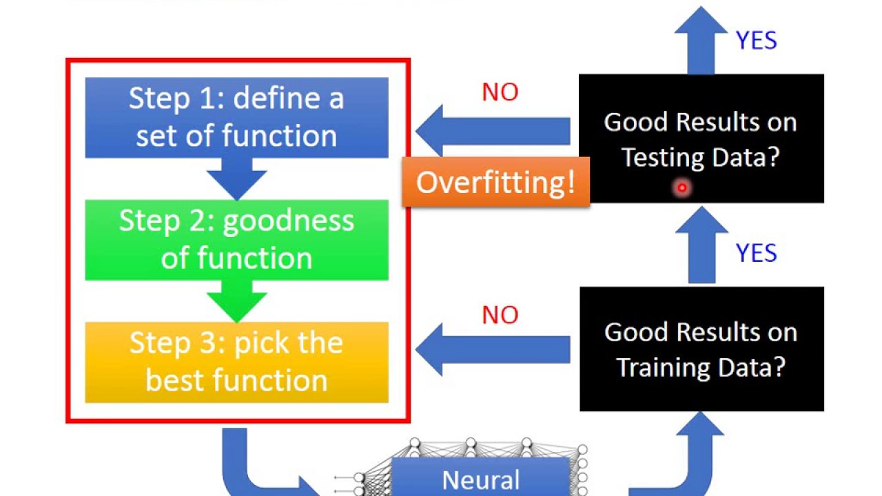 ML Lecture 9-1: Tips for Training DNN