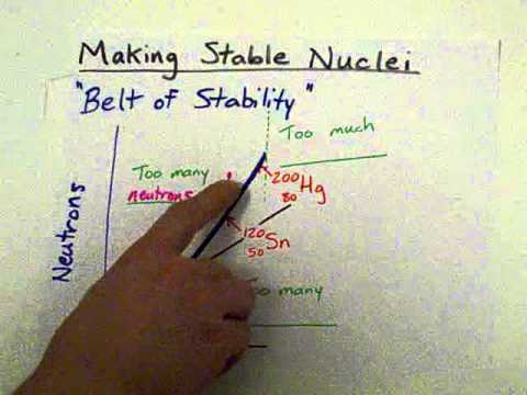 """Belt of Stability"": Is the isotope stable?"