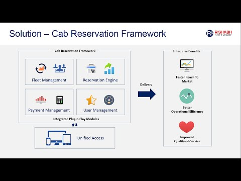 Mobile Taxi Booking Dispatch Software for Cab Service Providers - Rishabh Software