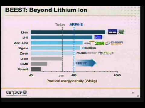 The ARPA-E Innovation Model: A Glimpse into the Future of Automotive Battery Technology