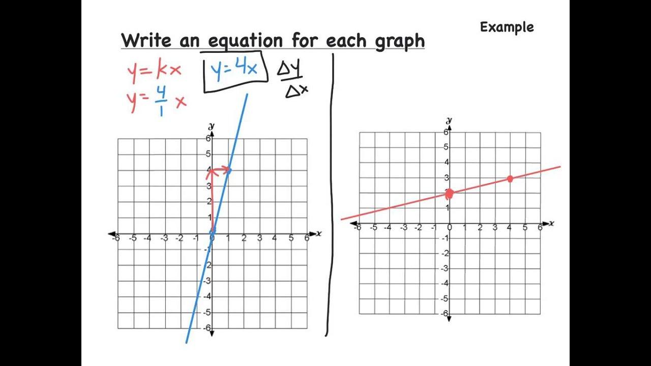 small resolution of 8th grade taks math chart - Zerse