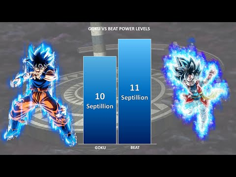 GOKU vs BEAT POWER LEVELS 🔥 ( Over The Years ) |