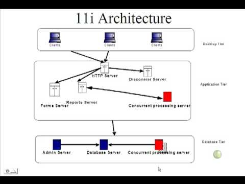 Oracle 11i Architecture