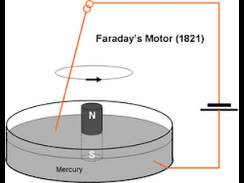 Resultado de imagen de faraday motor electrico