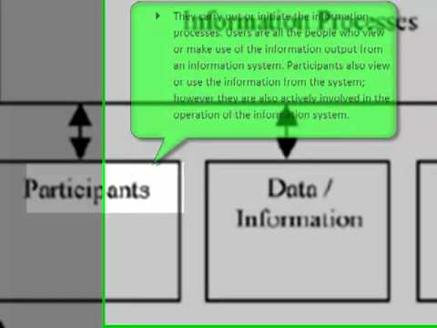 Information system in context diagram youtube information system in context diagram ccuart Gallery