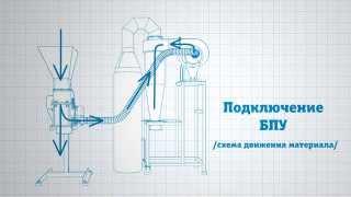 Дробилка молотковая лабораторная МД 2х2(Дробилка молотковая лабораторные применяется при переработке отходов строительных материалов, глины,..., 2015-02-06T07:12:02.000Z)