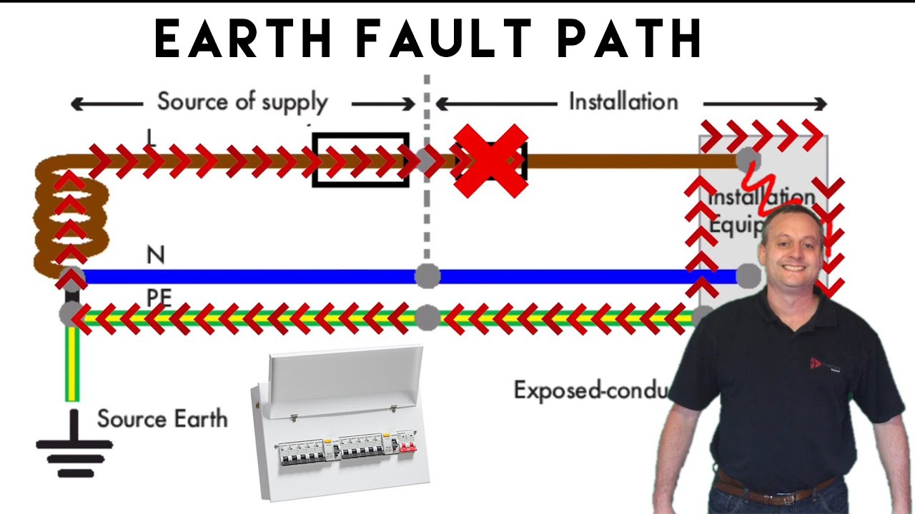 Earth Fault Loop Impedance Path For Installations Connected To A Tn