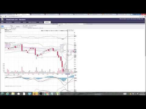 WDAY Technical Analysis Video 4/14/2016