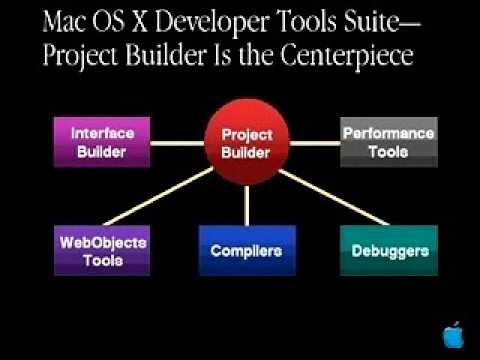 WWDC 2000 Session 191 - Introducing the New Project Builder