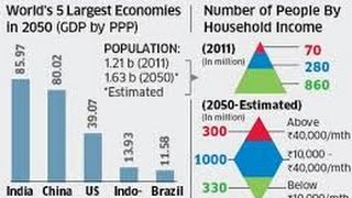 BY 2050 India's economy will be 40 times larger than Pakistan That's Why whole World Behind India