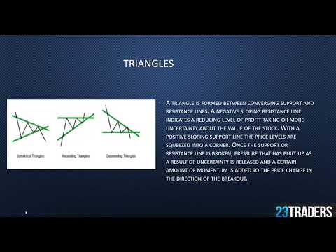 chart-patterns-&-trend-action-for-forex