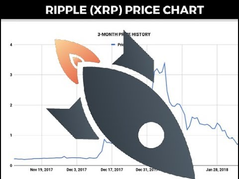 RIPPLE XRP MOON SHOT to .10 Cents?!? Crypto Currency Critical News!