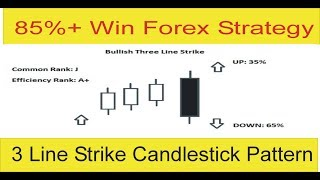 85%+ Win Forex Trading Strategy | Three Line Strike Candlestick Pattern Tani Forex In Urdu Hindi