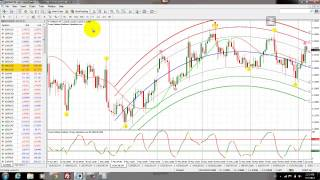 Forex Indicator Predictor v2.0 - Top Forex Strategy