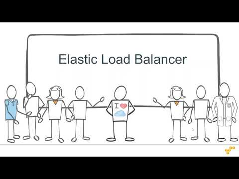 Setup an AWS Elastic Load Balancer and connect with Auto Scaling and test it
