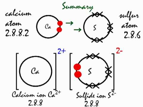 ionic bonding in calcium sulfide  cas