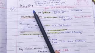 Microbial Keratitis.