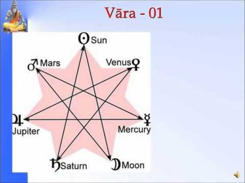 Panchanga--Vaara01-Slide 13 of 35- Pt. Sanjay Rath