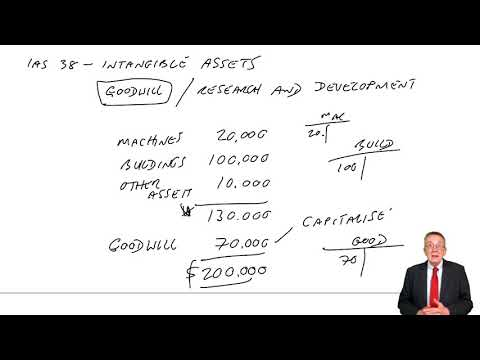 Intangible Assets: Goodwill, Research and Development - ACCA Financial Accounting (FA) lectures