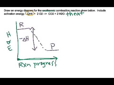 Drawing Energy Diagrams Exothermic Endothermic Catalysts Youtube