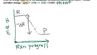 Drawing energy diagrams: exothermic, endothermic, catalysts
