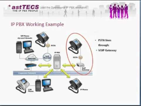 Asterisk IP PBX Working Example & Advantages - IP PBX Solutions