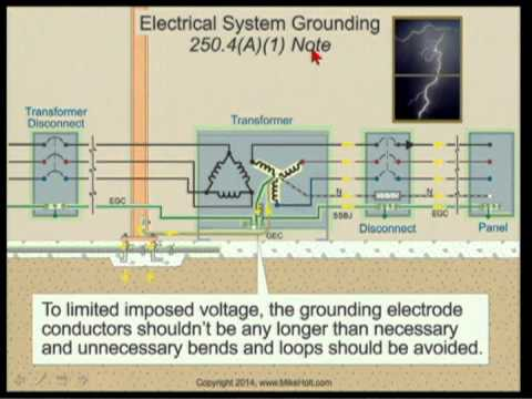 5 of 7 Purpose of System and Equipment Grounding, (13min:48sec)