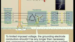 2014 NEC - Systems and Equipment Grounding (13min:49sec)