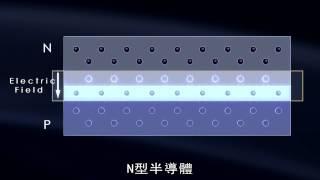 1 02 05 太陽能板發電原理