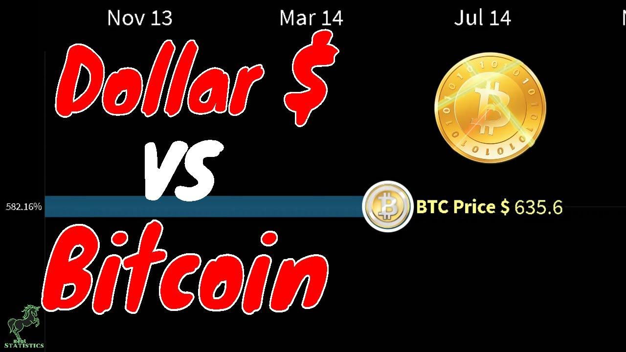 History of bitcoin price - BTC vs Dollars ($) - 2012 to 2020 - YouTube