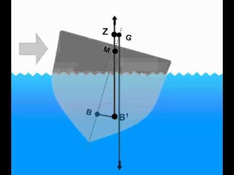vessel unstable