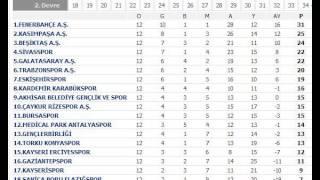 süper lig puan durumu SON HAFTA Süper Toto Süper Lig 2015-2016 17.Hafta Puan Durumu Cetveli Güncel Durum 01.01.2016.