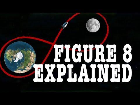 Why Apollo Flew in a Figure 8