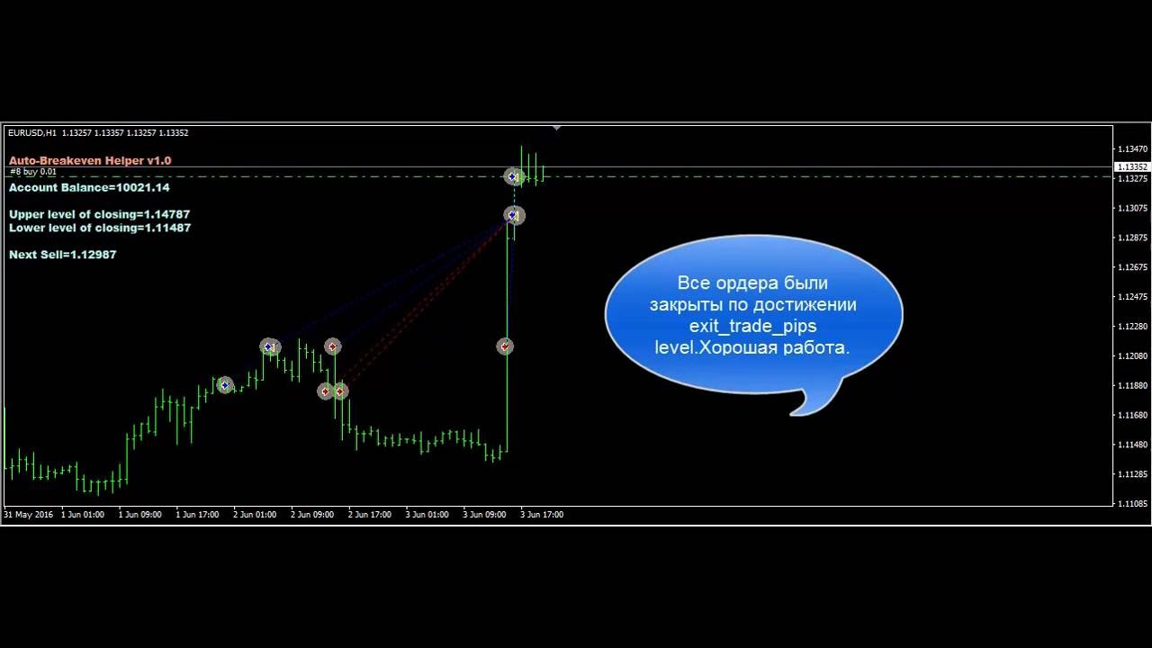 Советник forex helper free forex signal software