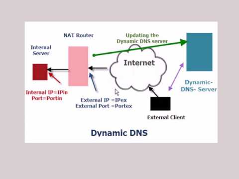 Understanding and Using Dynamic DNS