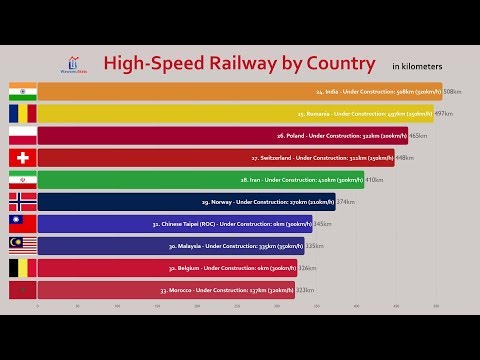 Top 50 Countries High-Speed Railway (Train) Length Comparison (2019)