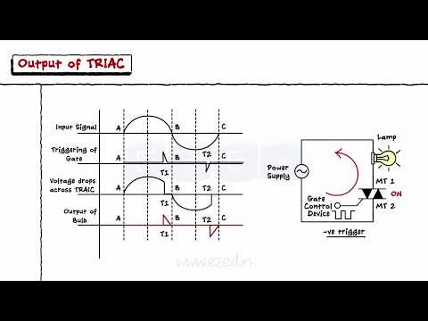 Power Devices - Thyristors - Si Controlled Rectifier - DIAC - TRIAC - Uni Junction Transistor