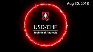 Swiss Franc Technical Analysis (USD/CHF) : Avoiding self inflicted wounds  [08.30.2018]